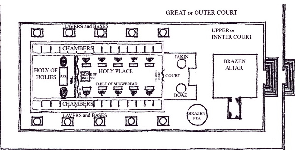 picture relating to Printable Diagram of the Tabernacle named I Kings 6,7. Solomons Temple.